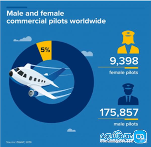 زنان خلبان های بهتری هستند یا مردان؟